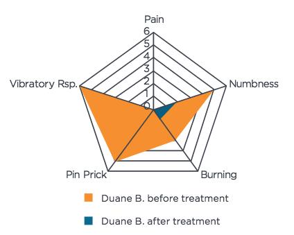 Duane Symptom Intensity Chart