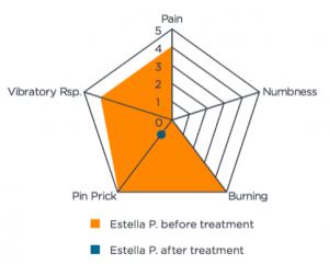 Estella symptom intensity chart