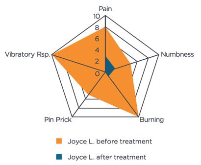 Joyce Symptom Intensity Chart