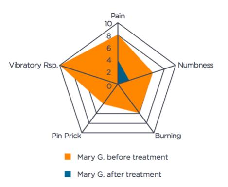 Marys symptom intensity chart