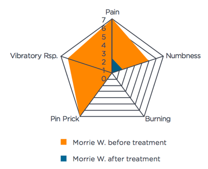 Morrie symptom intensity chart