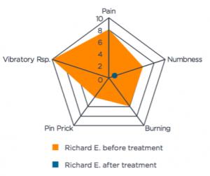 Richards symptom intensity chart