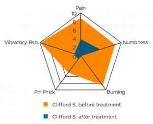 clifford symptom intensity chart